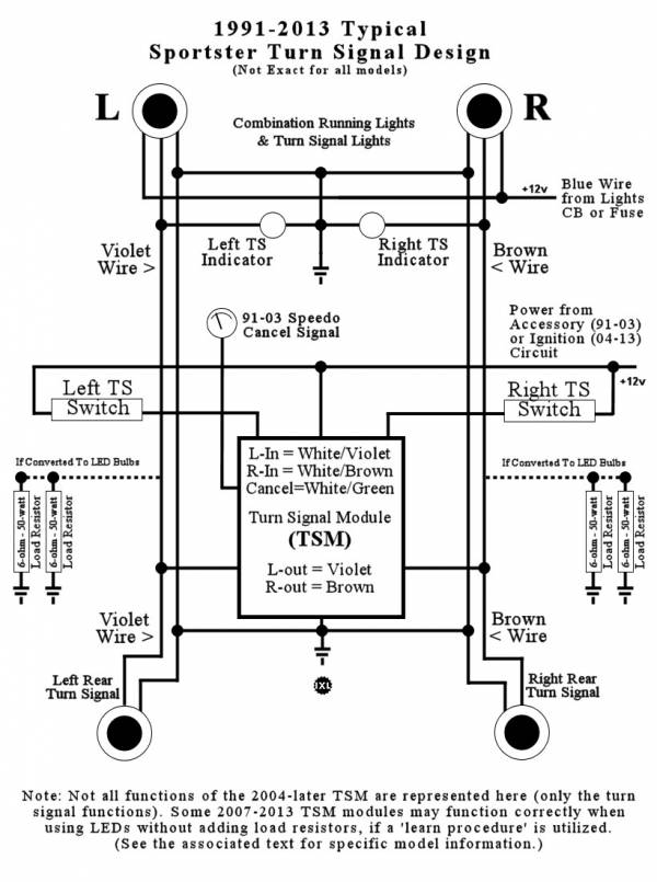 Evo Electrical System Sportsterpedia